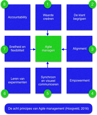 agile managen priom